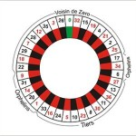 The Idea of Roulette Number Software